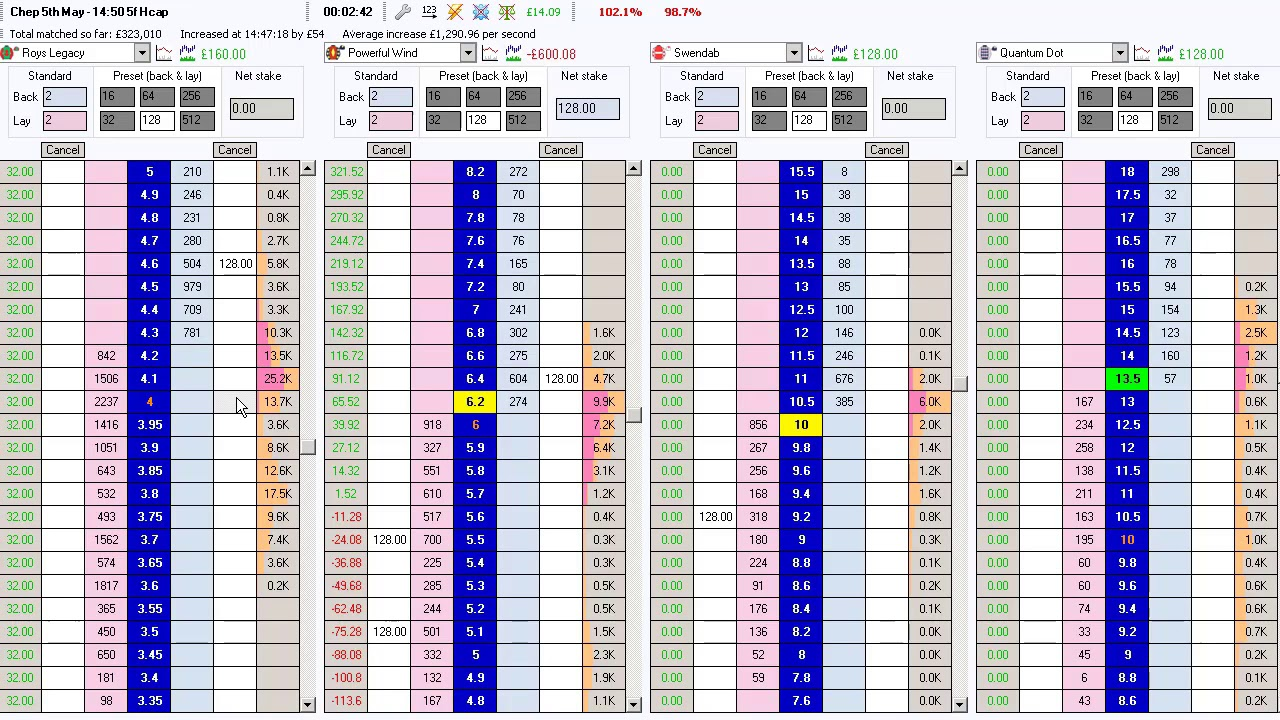 Strategy To Survive Your First Month Trading On Betfair And Profit